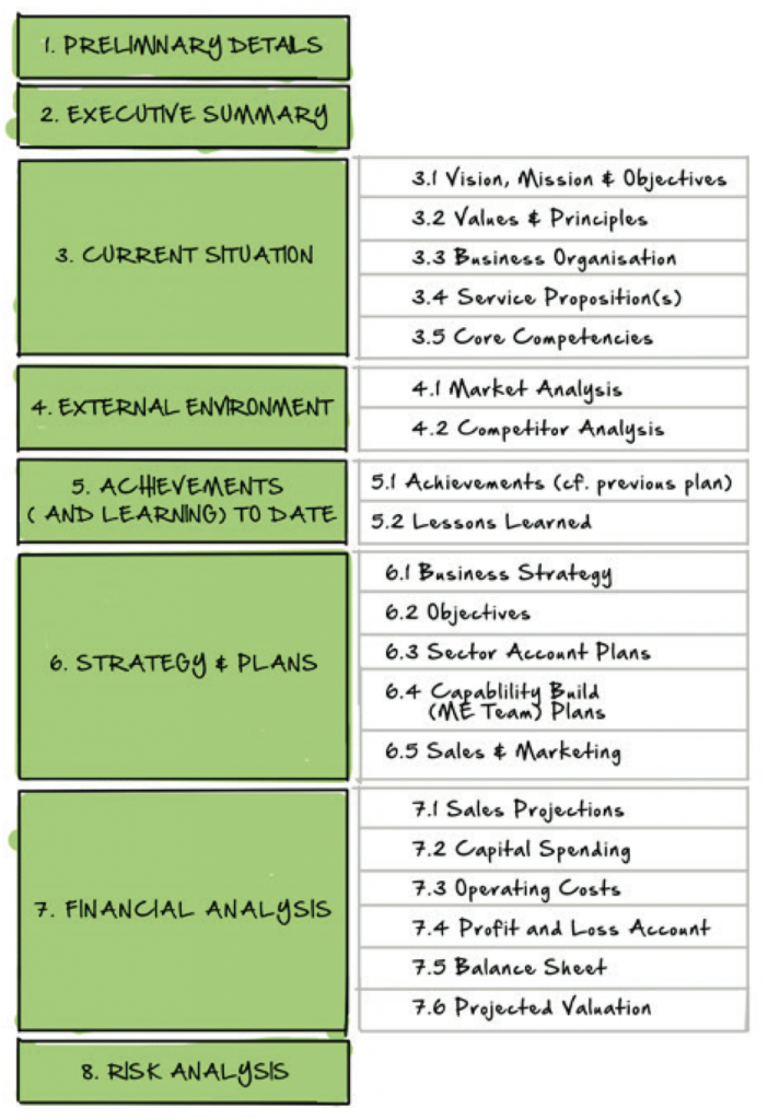 Illustrative contents of a business plan