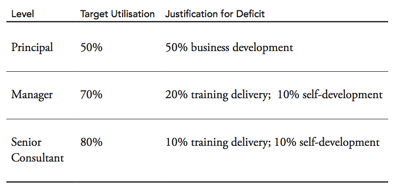 Proposed utilisation targets for each level *2