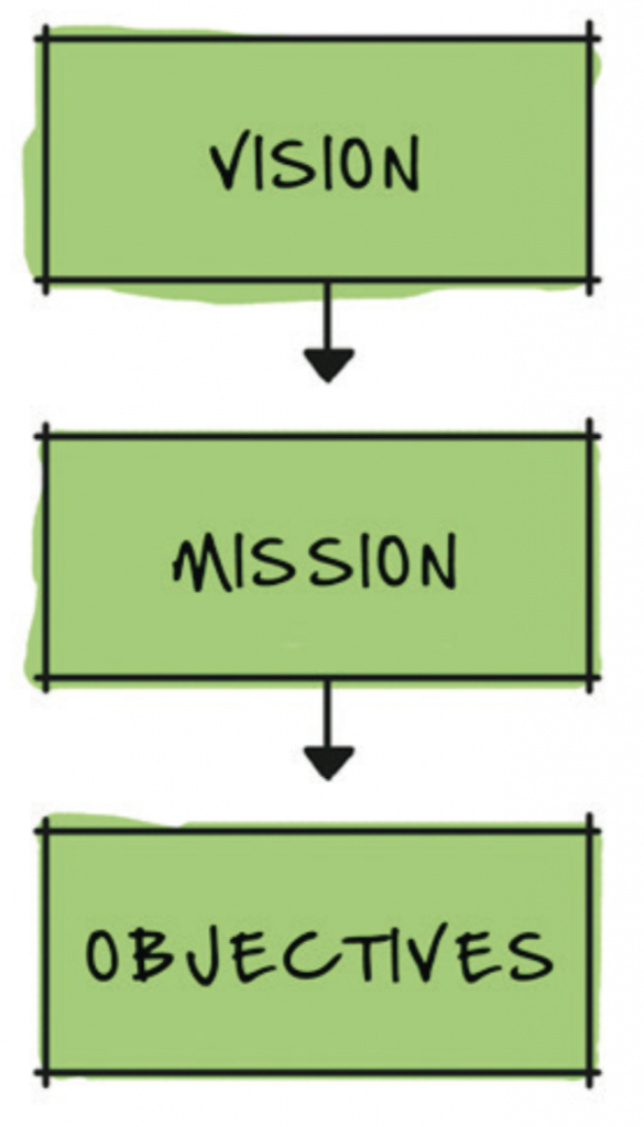 Vision, Mission, Objectives, Strategies and Tactics